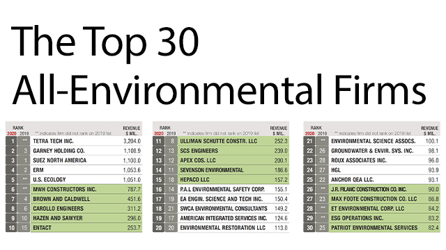 Patriot Environmental Services Ranked in Top 30 All-Environmental Firms List for 2020